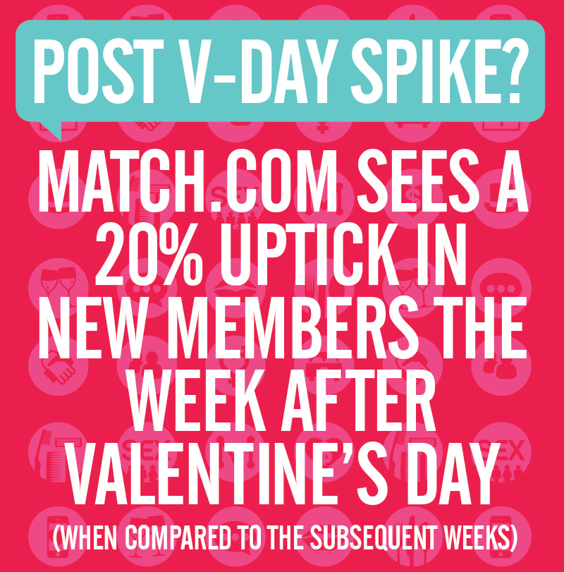 The week after VDay is an active week for singles
